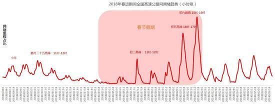图15 2018年春运期间全国高速公路网拥堵趋势示意图(小时级)
