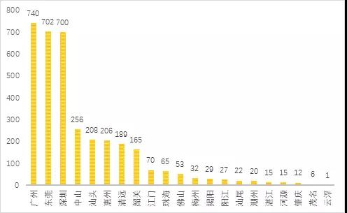 图3.2.2 广东乡村游民宿类产品数量地市分布