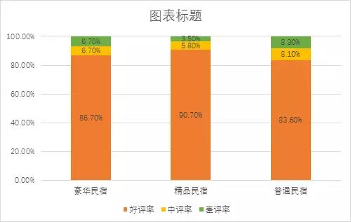 乡村游民宿类产品好评、中评、差评率对比表