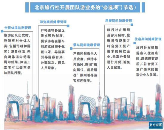 """北京团队游""""解禁"""" 小型定制团或受热捧"""