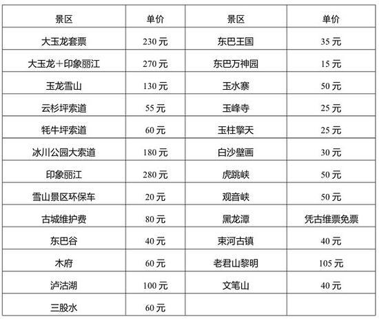 """丽江发布""""旅游诚信指导价"""" 低于此价格消费无保障"""
