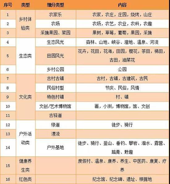 附表1 乡村旅游产品供给分类一览表(依产品主题)