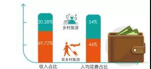 图2.1 广东乡村旅游收入占比、人均消费占比
