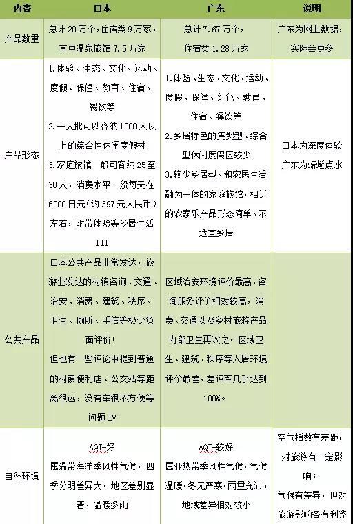 表5.3 广东、日本乡村旅游供给对比