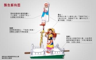 飘色会景巡游活动解构图(图片来源:香港旅游发展局)
