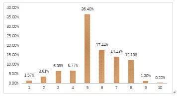 图2.3 我省乡村游客消费潜力分布