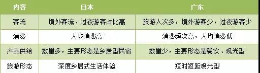 表5.4 广东、日本乡村旅游总体对比