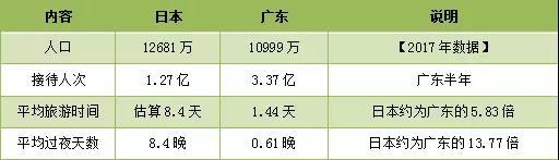 表5.1 广东、日本*乡村旅游客流对比