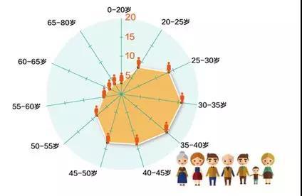 图1.7 我省乡村旅游游客年龄分布