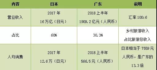 表5.2 广东、日本乡村旅游消费对比