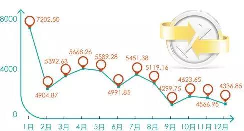 图1.3 广东乡村旅游接待游客量全年趋势(单位<strong>:</strong>万人次)