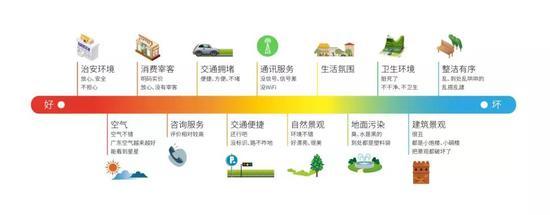 图4.2 广东乡村游区域基础供给评价(定性)