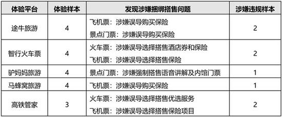 体验调查发现涉嫌捆绑搭售问题情况 来源:北京消协网站