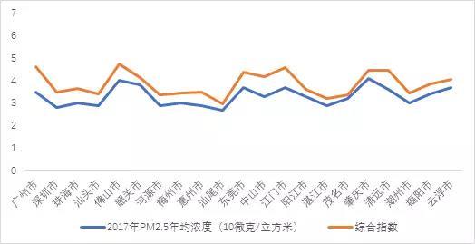 图4.3 广东各市AQI、PM2.5年度平均值排序