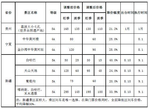 各省重点国有景区降价情况。来自国家发改委