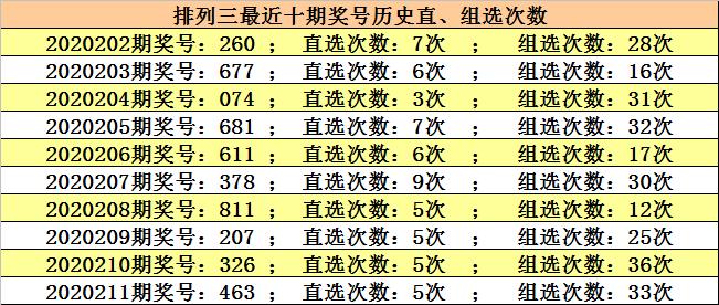 <strong>【新浪彩票】江川牌三212分析:注意重复数</strong>