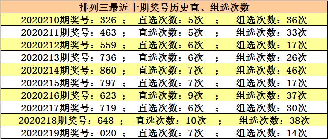 【新浪彩票】江川牌三220分析:100个关注数字8