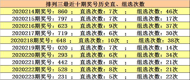 【新浪彩票】江川派三224解析:勇气码参考