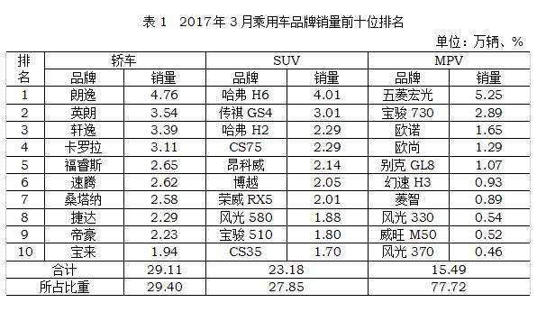 2017年3月汽车销量TOP10: SUV、轿车、MPV