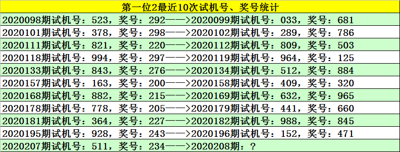 【新浪彩票】江川福彩3D号20208:一位数0路