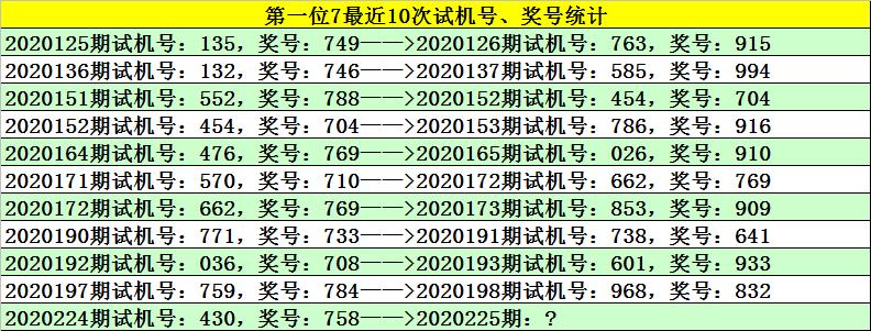 【新浪彩票】江川福彩3D 225号预测:二码