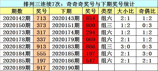 [新浪彩票]江华排列三第20190期:通