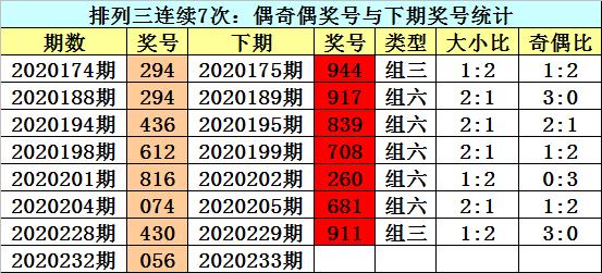 【新浪彩票】江华派三233分析:看好细节对细节比例1