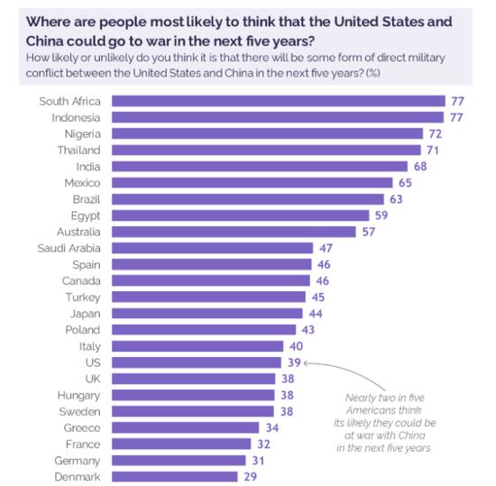 中美五年内开战?印度人的认同度竟比美国人还高30%