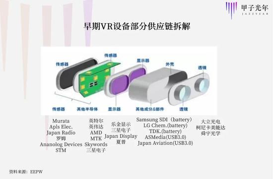 早期VR头显的供应链与手机供应链高度重合