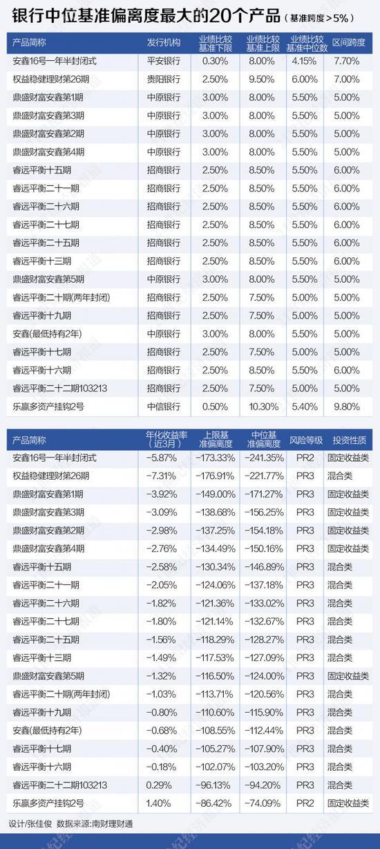 基准跨度最高达16.6% 银行理财区间型业绩比较基准陷争议