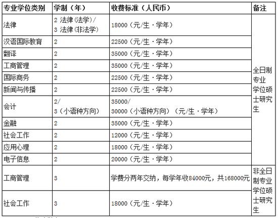 2020年广东外语外贸大学招收攻读硕士学位研究生简章