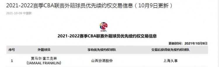 CBA官方:上海队交易获得富兰克林优先续约权