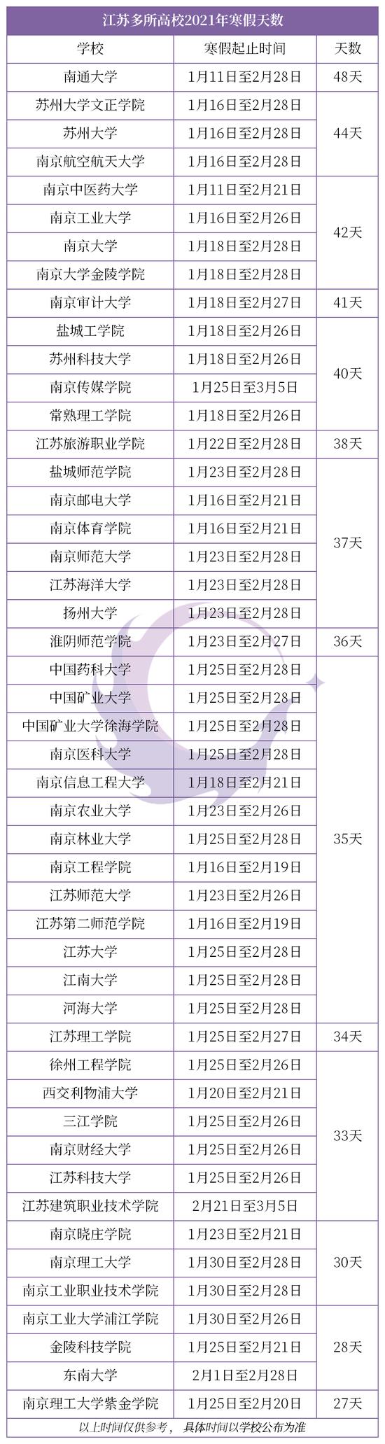 江苏各大高校2021年寒假放假时间 这所大学放48天