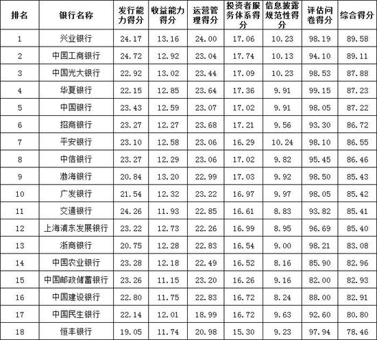 2020年度全国298家银行理财能力排行榜
