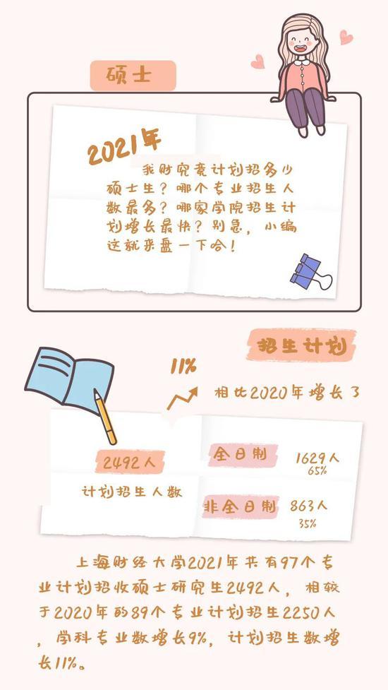 上海财经大学2021年硕士研究生招生简章发布
