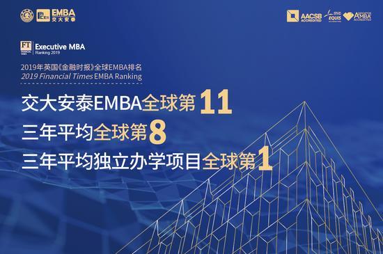 交大安泰EMBA名列FT全球第11位