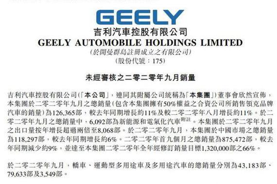吉利汽车:9月汽车销量12.64万辆 同比增长11%