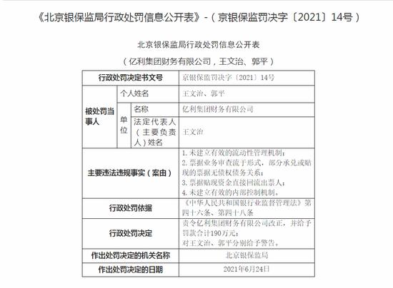 亿利集团财务有限公司被罚190万:未建立有效的流动性管理机制