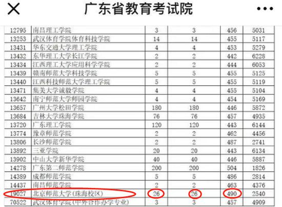 考生状告:北师大珠海校区广东提