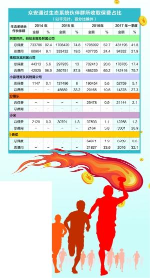 数据来源:众安在线IPO材料  林根/制表 周靖宇/制图
