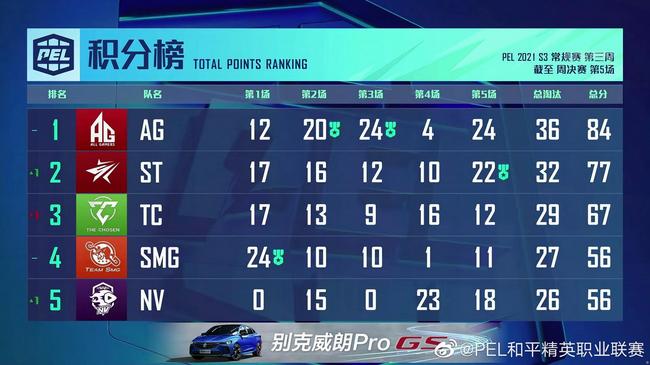 PEL S3赛季第3周周决赛首日:AG领跑 诸强紧随其后