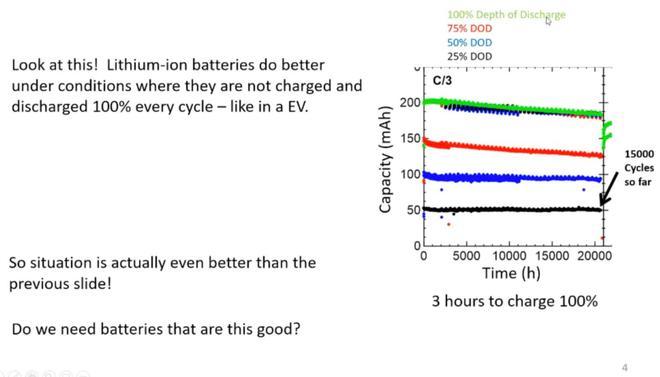特斯拉电池研究新成果公布 1.5万次充放电循环或200万英里