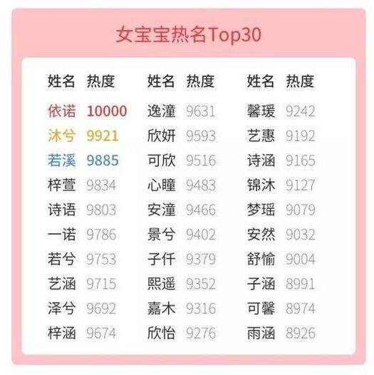 女宝宝热名TOP30
