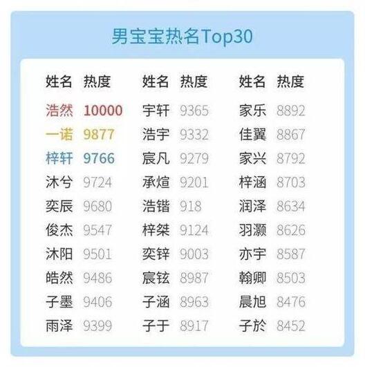 男宝宝热名TOP30