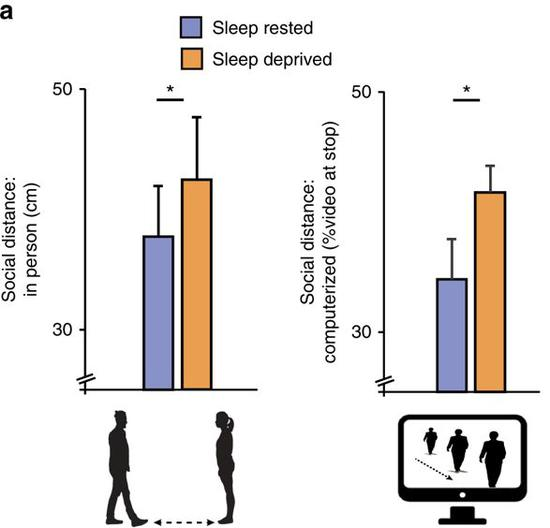 两次试验睡眠充足志愿者的社交距离(蓝)与睡眠不足的志愿者(黄)的对比
