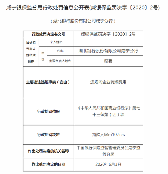 湖北银行咸宁分行被罚10万:违规向企业转嫁费用
