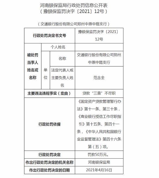 """交行郑州中原中路支行被罚50万:贷款""""三查""""不尽职"""