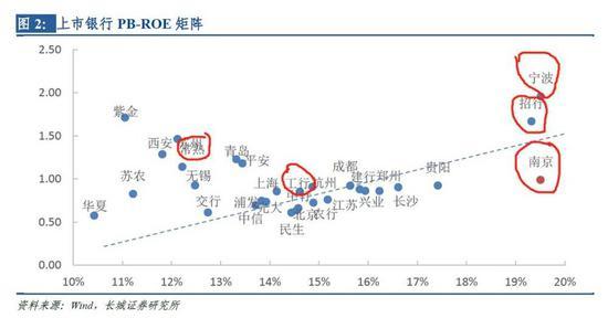 为什么经济L型周期内 银行业反而是避风港?
