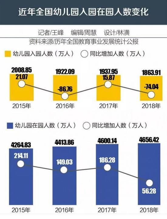 教育部从2015年开始公布幼儿园入园人数,近4年呈现波峰波谷交替出现趋势。