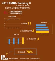 连续六年全球前20(2014-2019)
